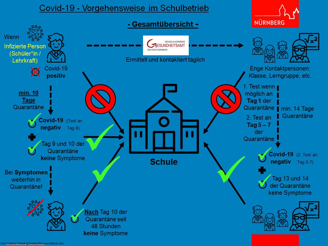 Covid-19 Vorgehensweise im Schulbetrieb